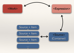 Datenebenen_Modell